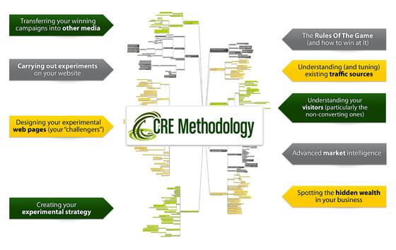 GRE методология